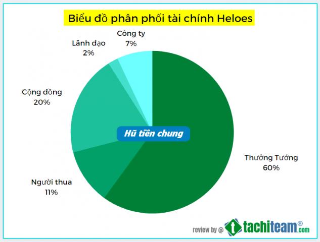Cơ cấu tài chính của Game Heloes